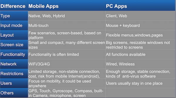 compare mobile and pc apps